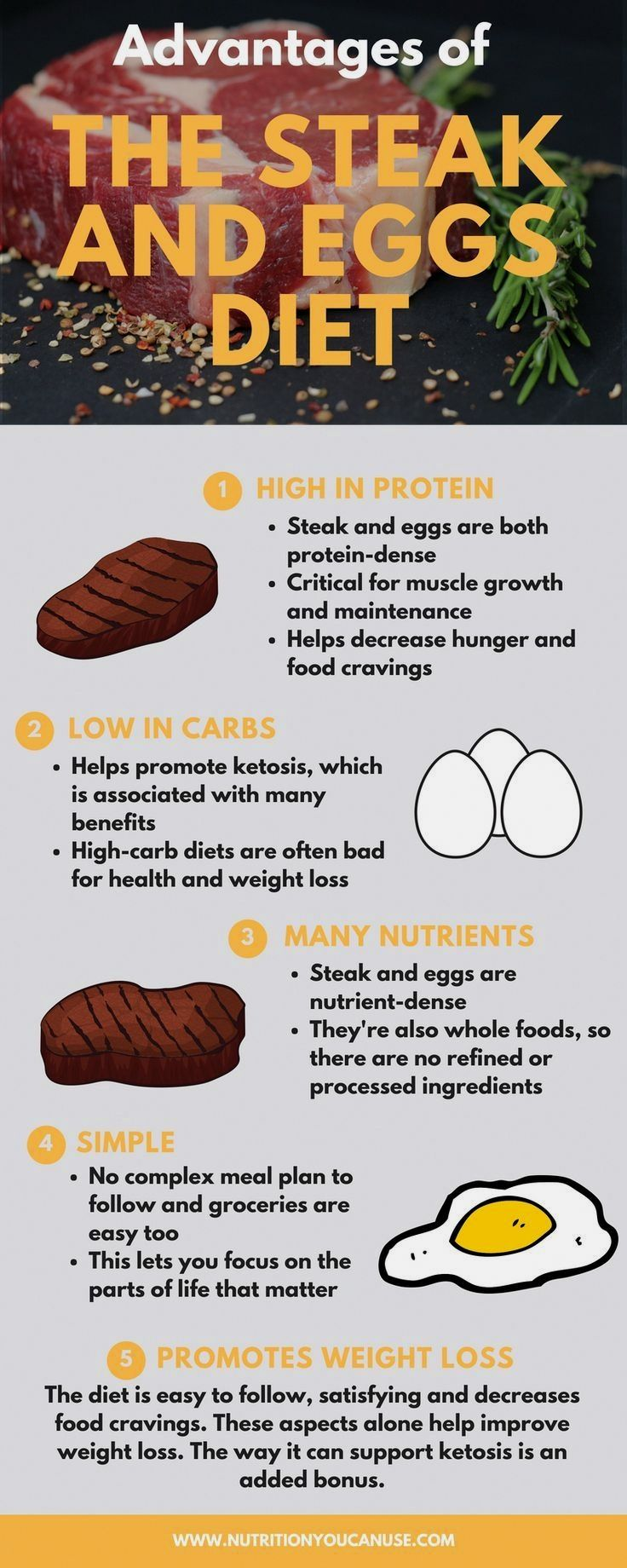 how long to do steak and eggs diet