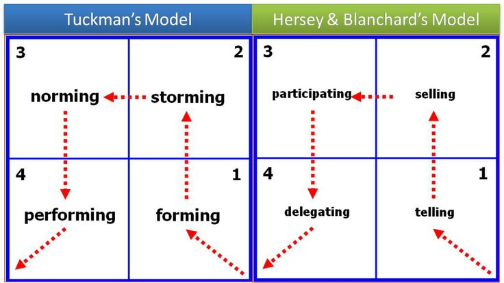 hersey and blanchard student q4 In their original theory, blanchard and hersey (1977) distinguished different  styles of  in q3 and q4, the student does not require high.