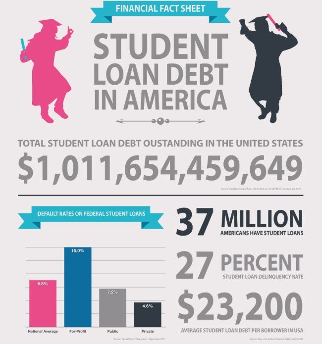 How Echo Boomers' Student Loan Debt Is Changing the Landscape of America