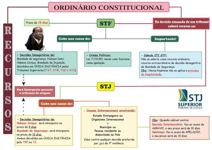 ordinário constitucional