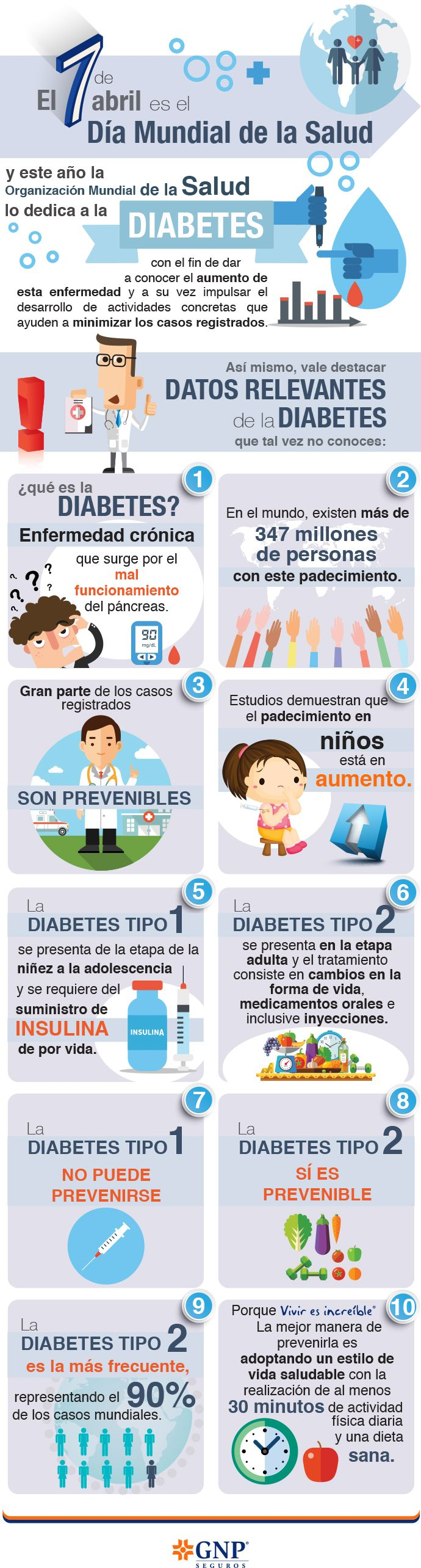 #GNP #seguros #salud #diabetes #loquenosabías #prevención #enfermedad #niños