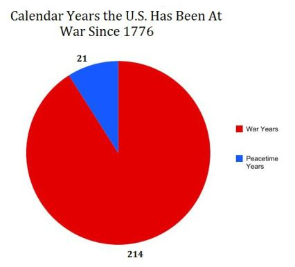 Posted on February 20, 2015 by WashingtonsBlog The U.S. Has Only Been At Peace For 21 Years Total Since Its Birth In 2011, Danios wrote: Below, I have reproduced a year-by-year timeline of America... http://winstonclose.me/2015/09/28/america-has-been-at-war-93-of-the-time-222-out-of-239-years-since-1776-published-by-washington-blog/