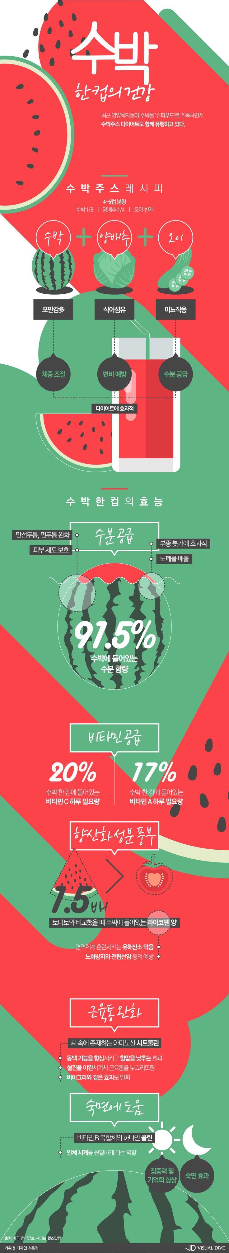달달하고 시원하게 챙기는 수박 한 컵의 건강 [인포그래픽] #watermelon / #Infographic ⓒ 비주얼다이브 무단…