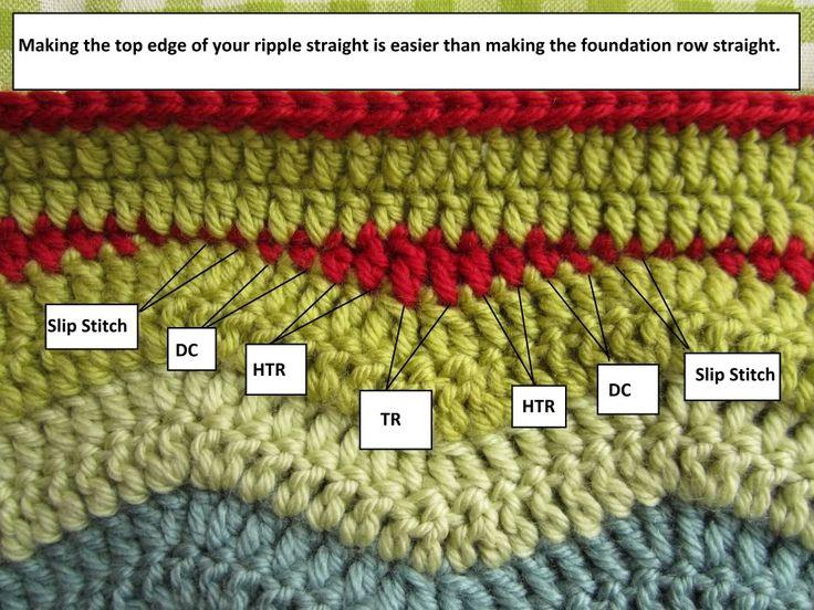Little Tin Bird shares a very handy tutorial via the link - how to make a Ripple Edge straight. Nice one.