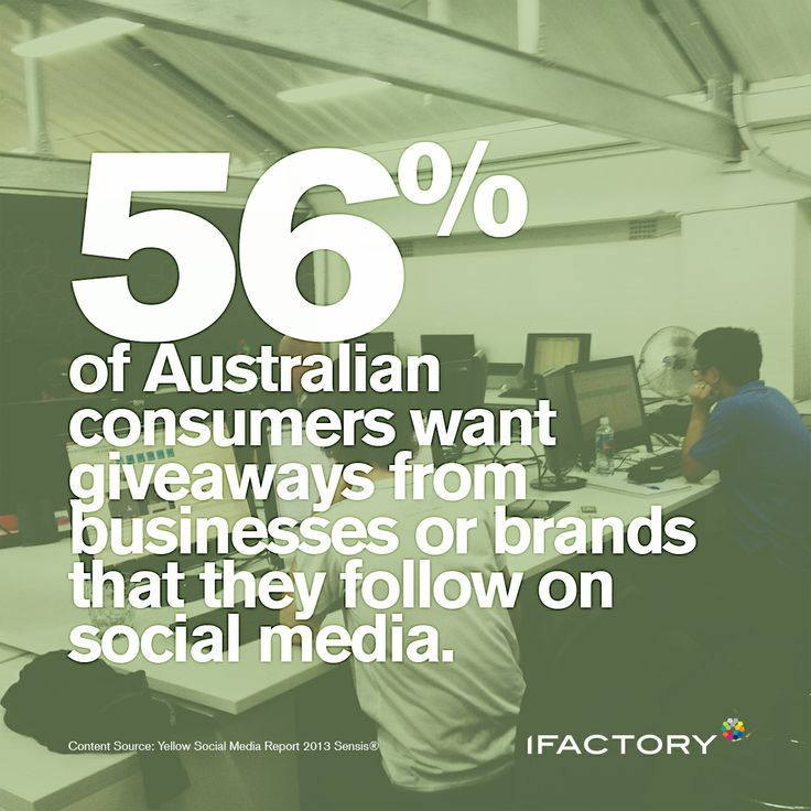 56% of Australian consumers want giveaways from businesses or brands that they follow on social media. #australia #consumers #giveaways #brands #social #socialmedia #ifactory #digital #statistics