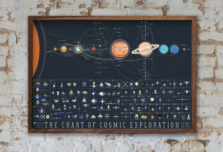 https://www.popchartlab.com/collections/just-in/products/the-chart-of-cosmic-exploration