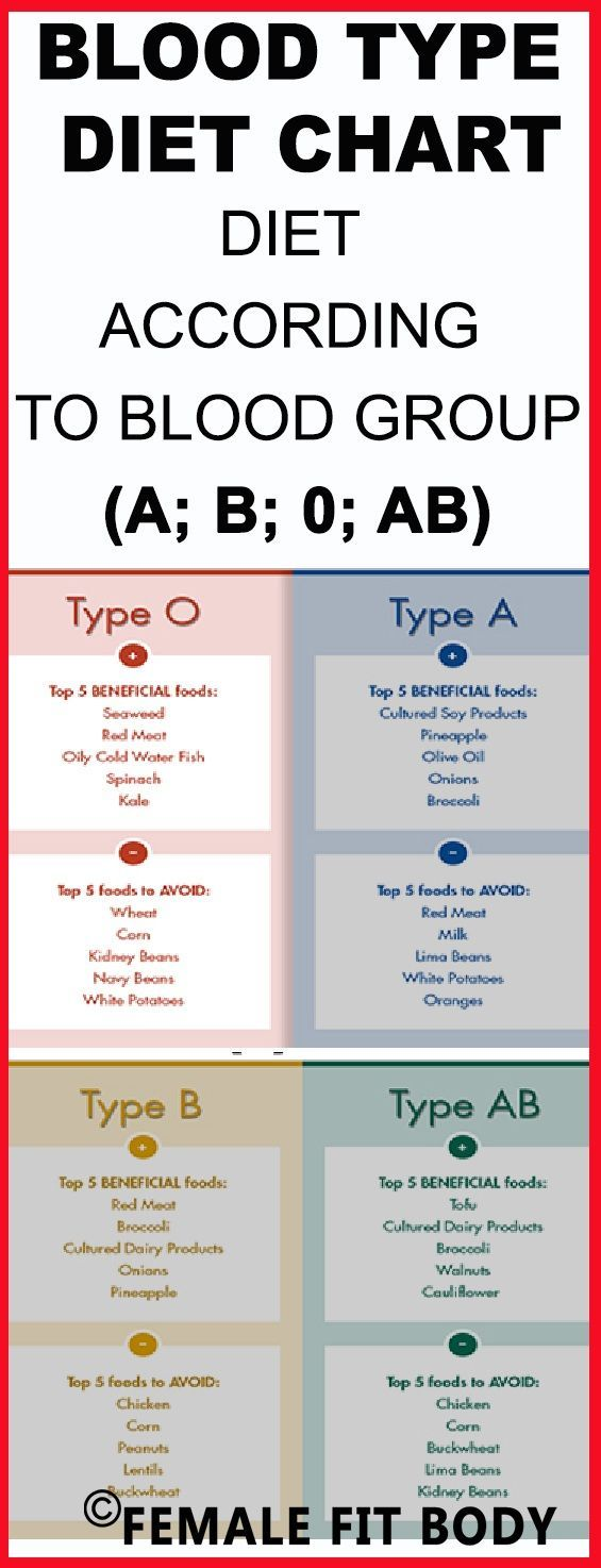 Which Blood Type are You ?  You can find HERE diets according A, B, 0, AB, blood groups