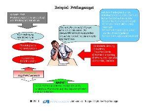 Psychogen Kognitive Verhaltenstherapie