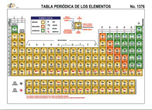 Cuatro nuevos elementos completan la s ptima fila de la es cierto f sica y qu mica tabla urtaz Image collections