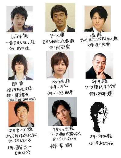 結婚・恋愛ニュースぷらす : 塩顔、ソース顔、しょうゆ顔のどれが一番好みですか?/ バター醤油味昆布茶パラパラ!/ ソース顔にされちゃってるけど、それ「縄文顔」。最も日本人らしい日本人と言えるのはコレ!目鼻立ちのくっきりしたオリジナル日本人の血が一番濃い日本人の中の日本人!と言えるのが実はアイヌ(は部族の名前です。アイヌ民族なんていない。だって日本民族ですから!)と沖縄の人達。