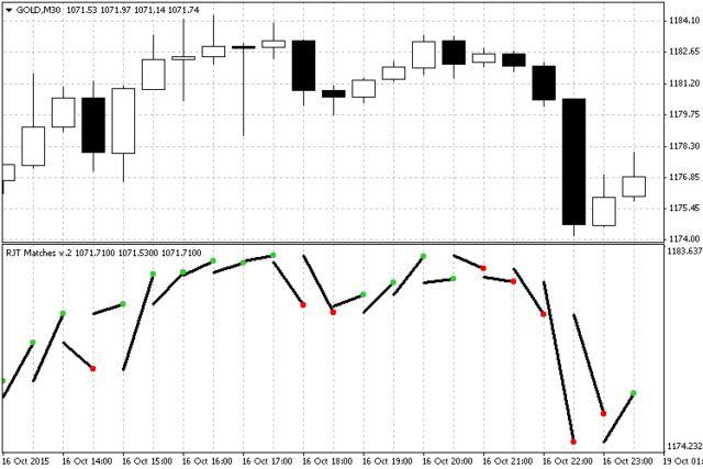 Rjt Matches Metatrader 5 Forex Indicator Intraday Trading Forex