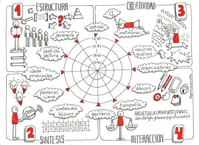 No me cuentes historias. ¡Dibújamelas!: Evaluar mapas visuales con rúbricas visuales
