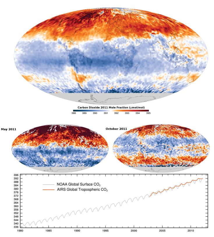 carbon an important resource on earth Scientists are trying to understand the various sources and reservoirs – or sinks –  of  the carbon cycle is one of the earth's major biogeochemical cycles vast.