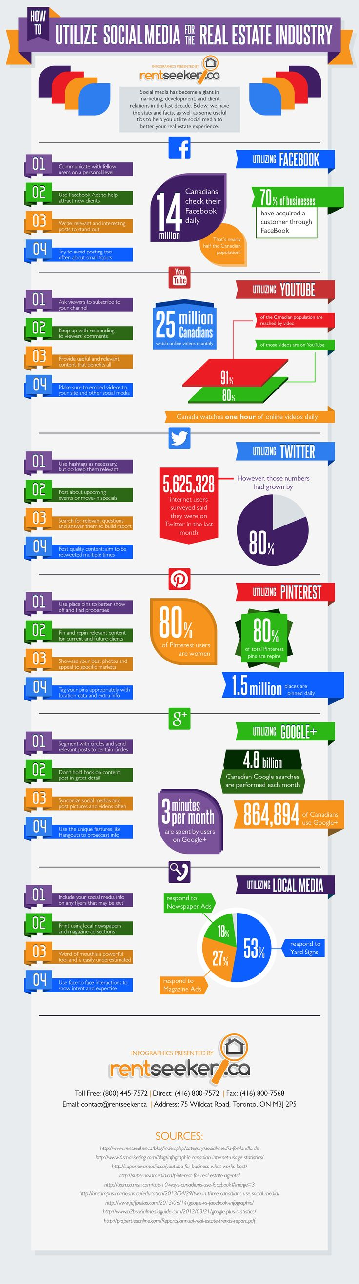 How to Leverage Facebook, YouTube, Twitter, Google+ and Pinterest for Real Estate Marketing - #infographic #SocialMedia