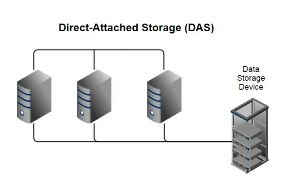 What is #Direct-Attached #Storage (DAS)?