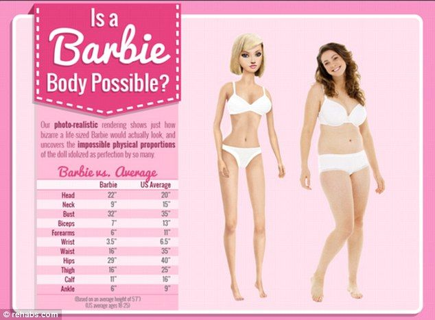 Comparison: if Barbie's physical measurements were given to a real woman she'd only have room for half a liver and a few inches of intestine in her body, but room for a bigger brain. Very interesting article.