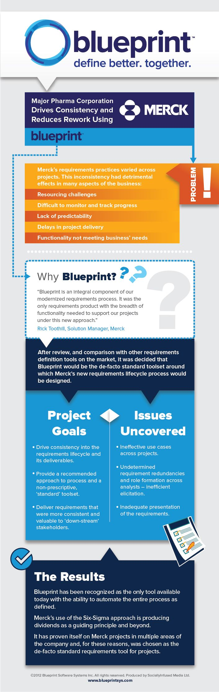 9 best infographics images on pinterest info graphics infographic merck drives consistency and reduces rework using blueprint blueprint malvernweather