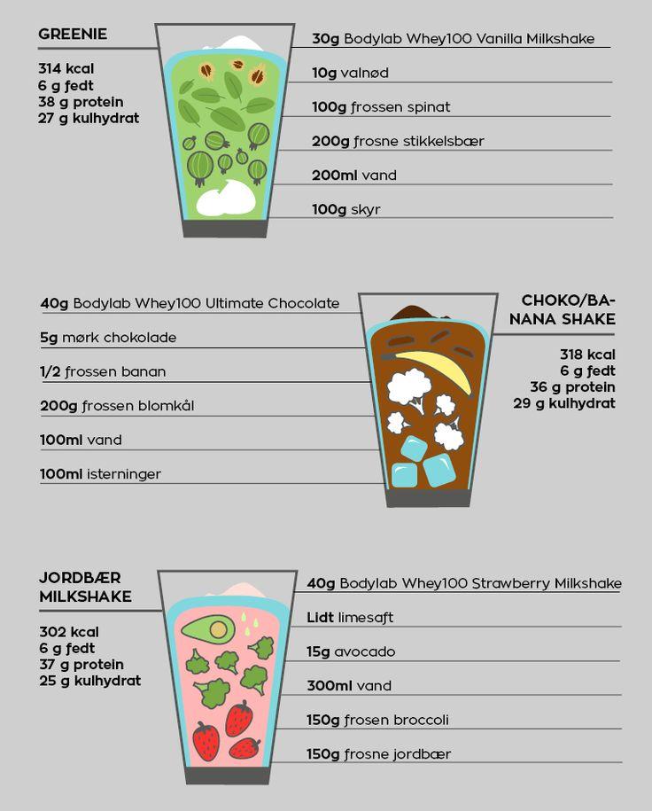 Illustration protein opskrift