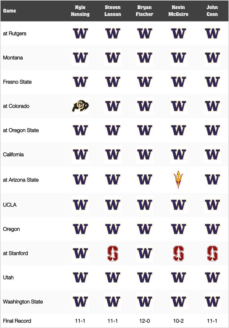 Washington Football Game-by-Game Predictions for 2017
