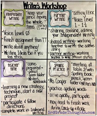 3rd Grade Thoughts: Writing Groups: Independent Writing & Partner Writing great ideas