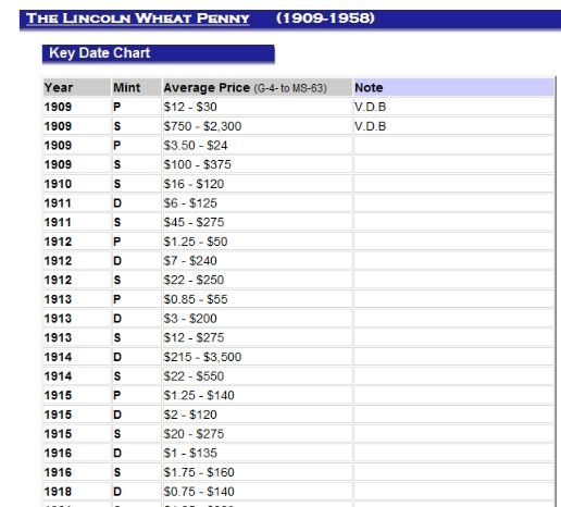 List of Wheat Penny Values | Lincoln Wheat penny key dates