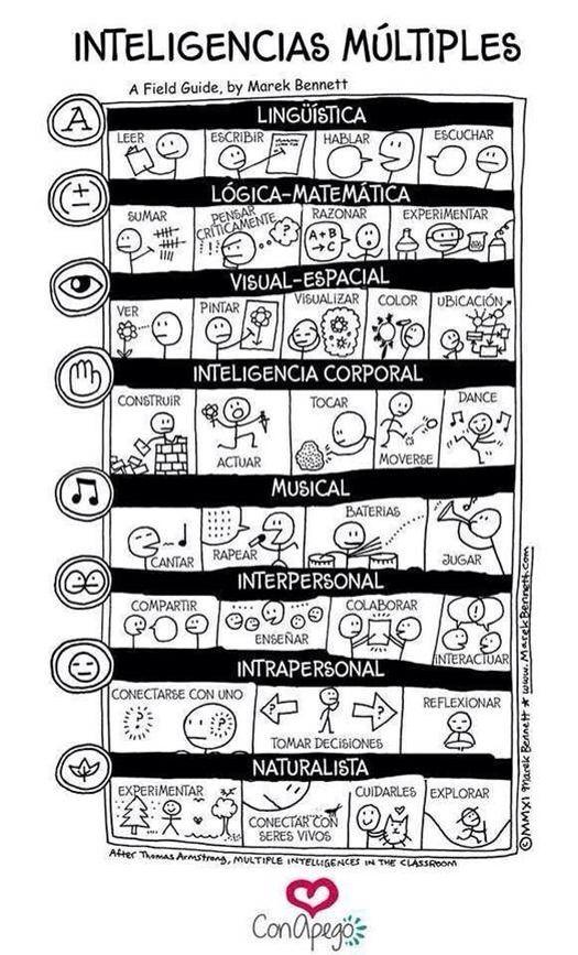 Inteligencias múltiples infografía #educacion