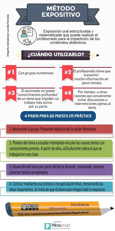 513 best Material Español images on Pinterest Learn spanish - copy tabla periodica nombre de los grupos