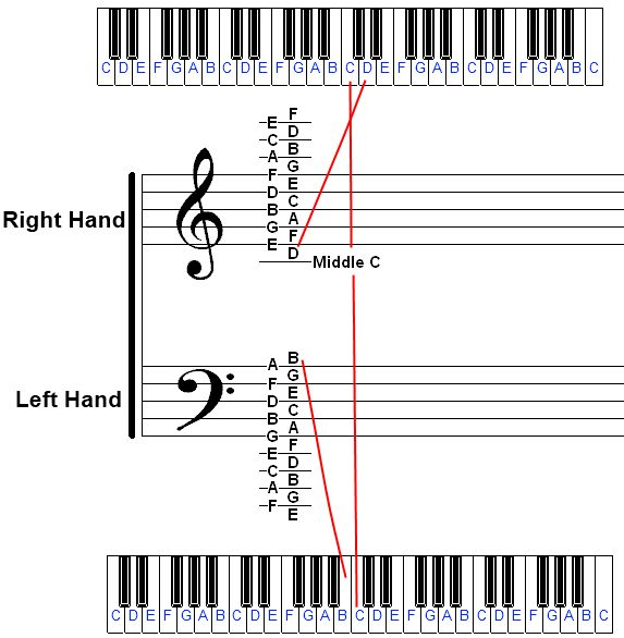 Identifying Piano Notes On Sheet Music And The Piano