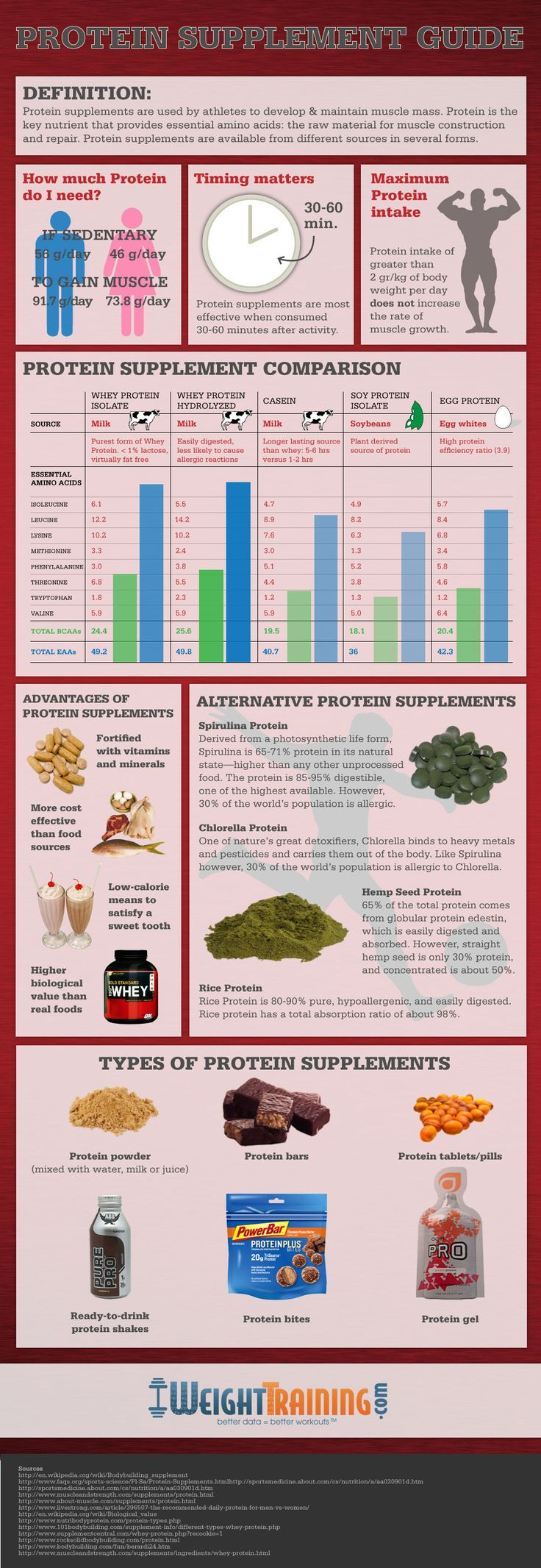 Having trouble on choosing a protein supplement? Check out this protein supplement guide!