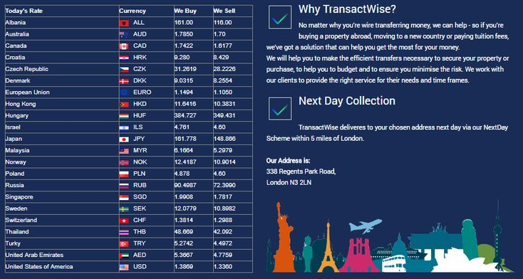 Today's Currency Rate @ TransactWise  Online Currency Exchange, Prepaid Cards, Money Transfer, Loans, Commercial Mortgage, Residents Mortgage, Motor Finance.  http://transactwise.co.uk/TravelMoney.aspx TransactWise 338 regents park road London N3 2LN www.transactwise.co.uk info@transactwise.co.uk Ph: 0208 371 9977