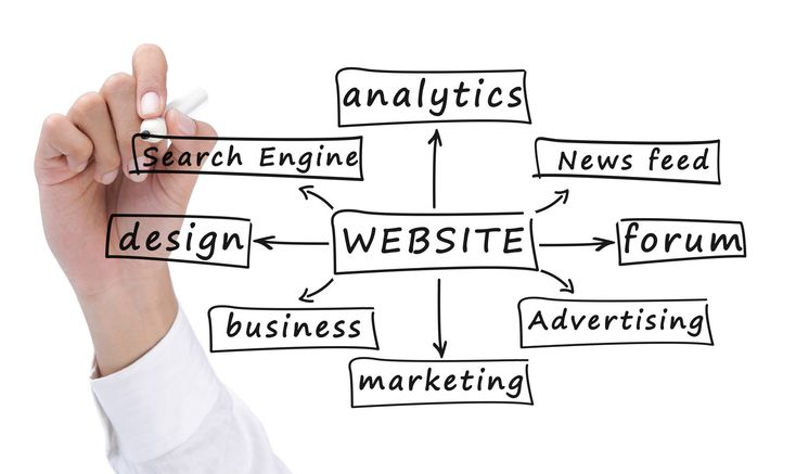 Voivo Infotech provides the best website design services and affordable internet marketing services in India for online business needs with affordable prices for clients.