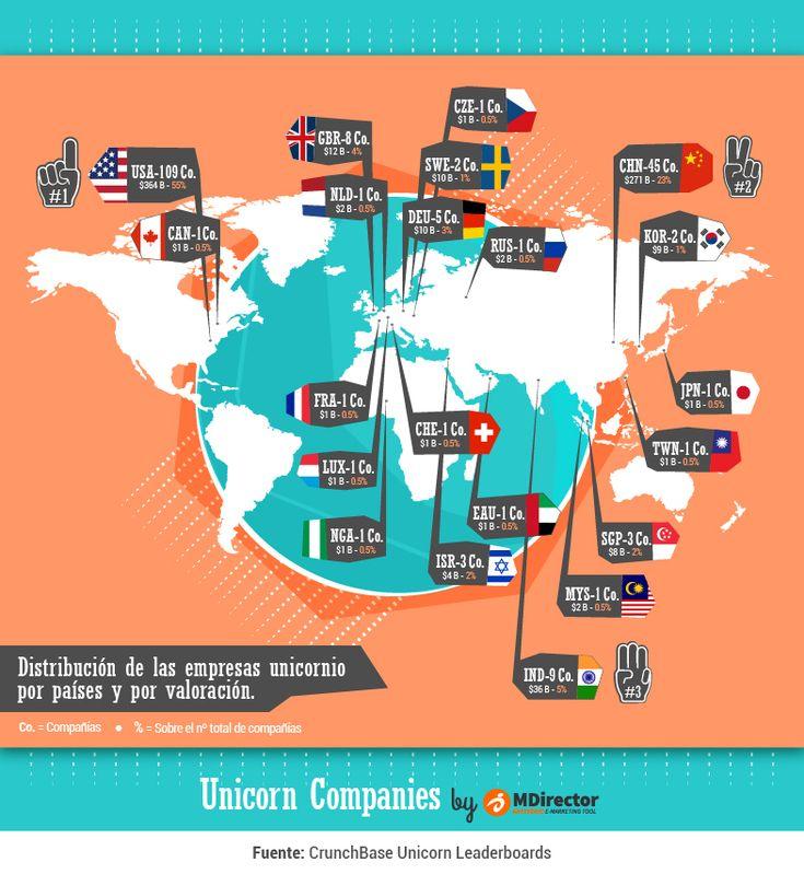 Distribución de las empresas unicornio por el Mundo #infografia