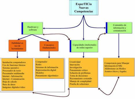 Eduteka - MITICA - Modelo para Integrar las TIC al Currículo Escolar > Coordinación y Docencia TIC > Introducción | Tecnología, Educación y Cultura | Scoop.it