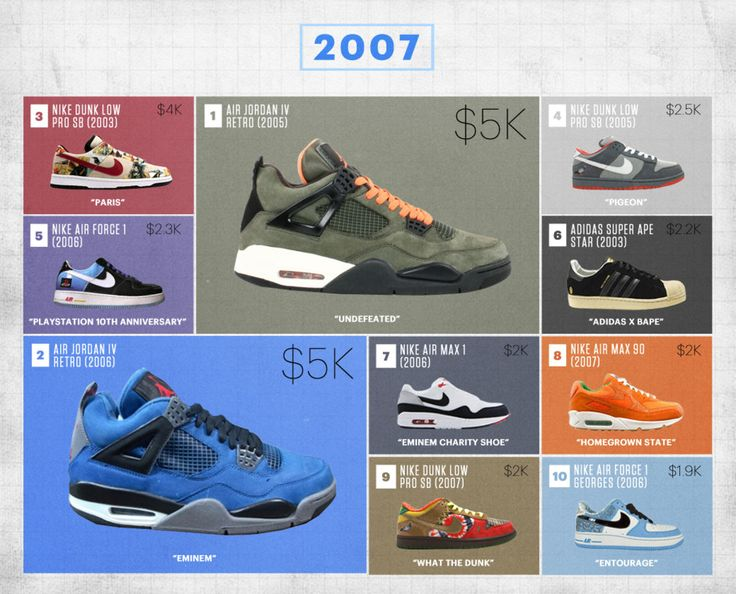 Flight Club's Most Expensive Sneakers of the Last Decade | Complex