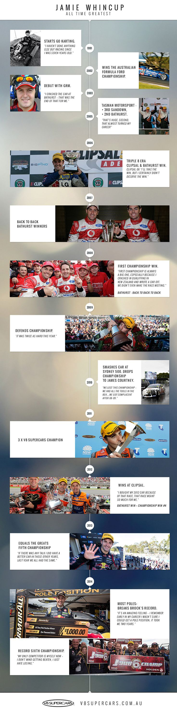 Whincup's career timeline