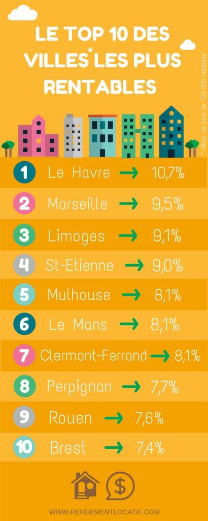 investissement immobilier colocation