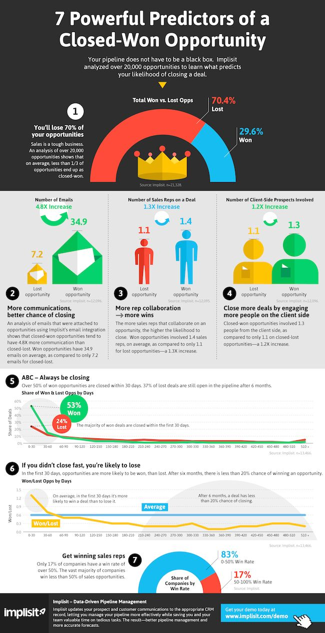 11 best sales infographics images on pinterest digital marketing check out some data that might help you win your next sales deal fandeluxe Images