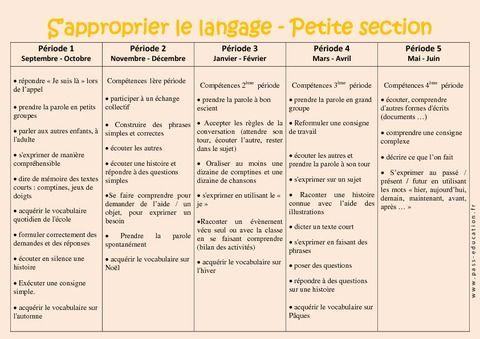 S'approprier le langage - Progression annuelle - Petite section - PS - Maternelle - Cycle 1 - Pass Education