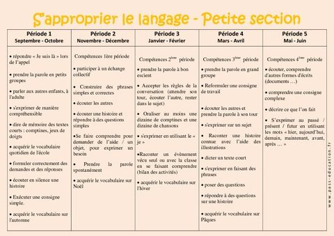 S'approprier le langage - Progression annuelle - Petite section - PS - Maternelle - Cycle 1 - Pass Education