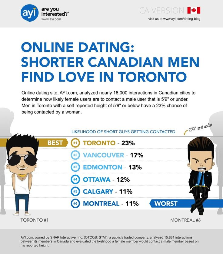 Online dating toronto reddit