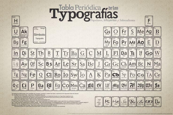 La tabla periódica de las tipografías, realizada por Cam Wilde.