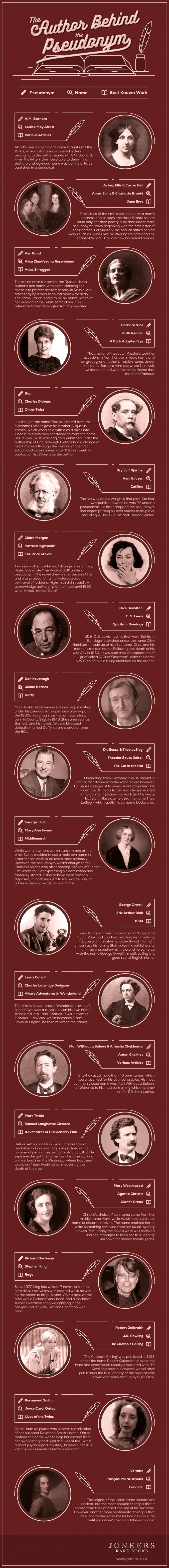 The Author Behind the Pseudonym #Infographic #Literature