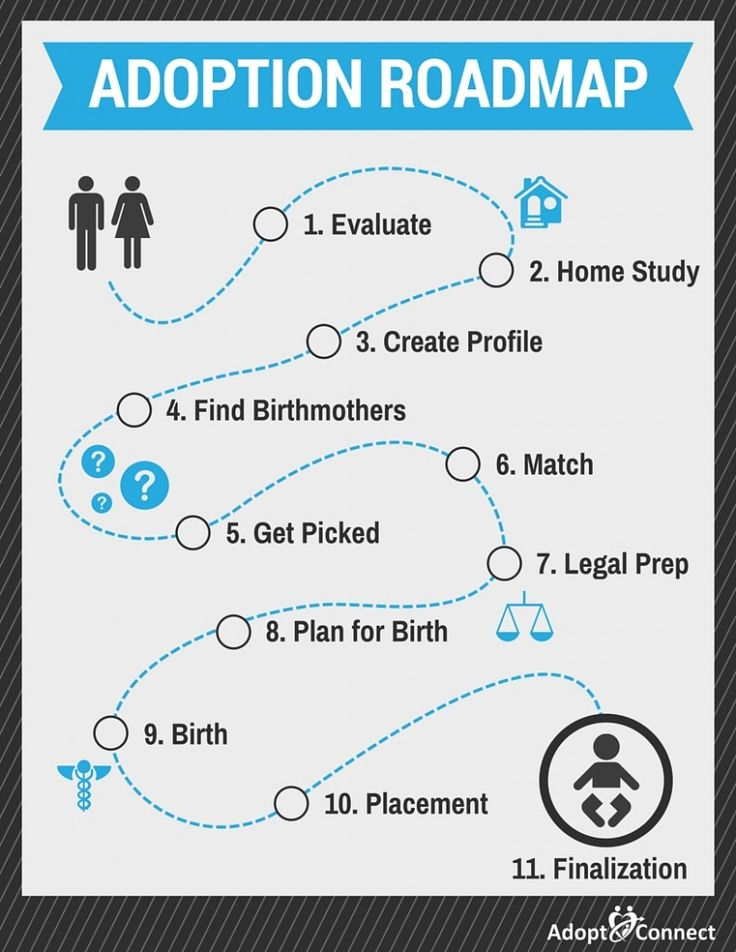 Map showing the domestic infant adoption process.