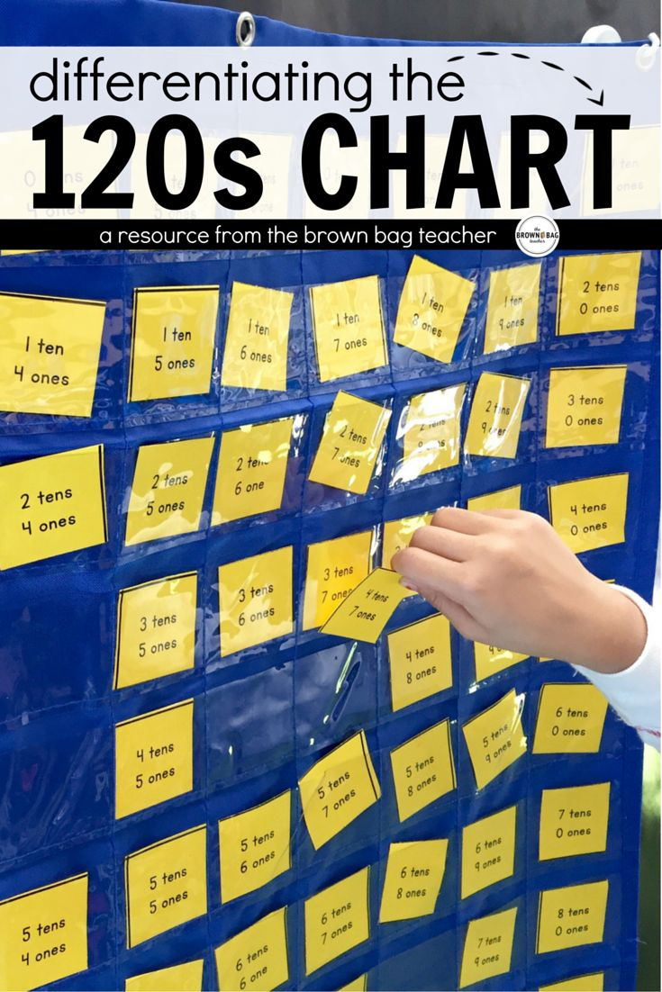 This differentiated 120s Chart becomes a simple and constant math center in our classroom that helps review and practice counting to 120, place value, addition, and subtraction!