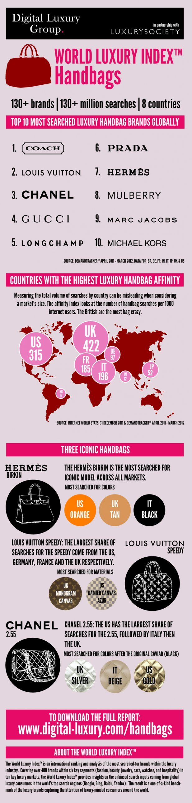 Top 10 most popular fashion brands in the world - The World S Most Popular Luxury Handbags Infographic