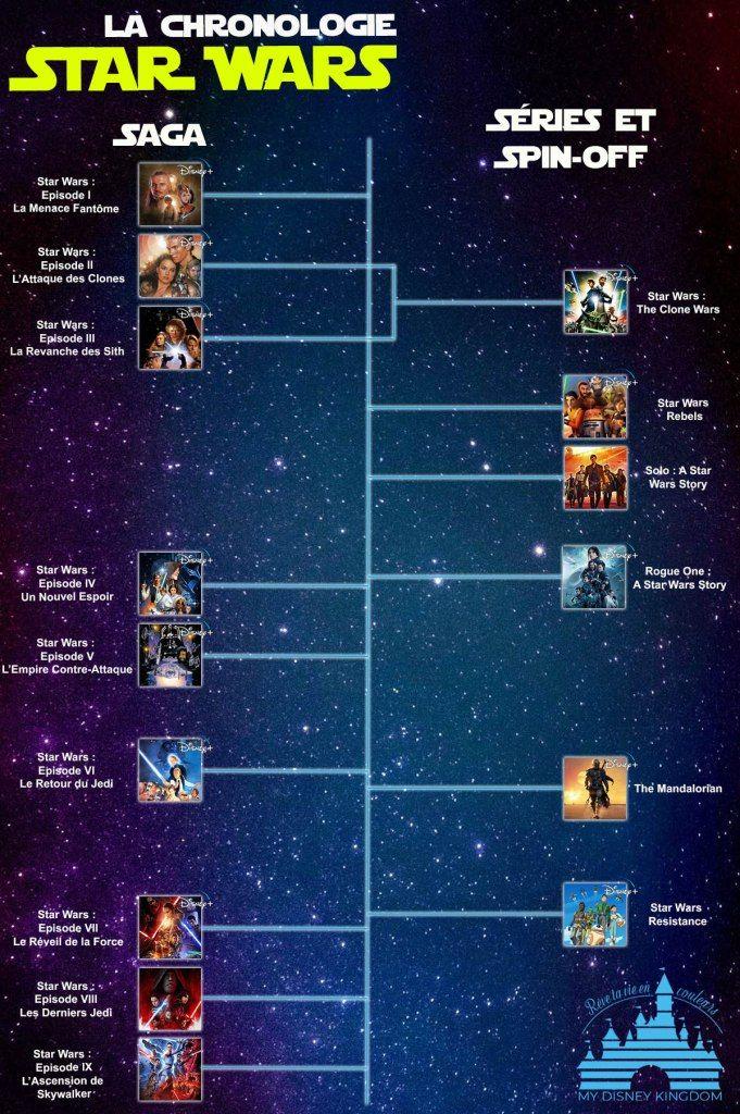 Les Star Wars Dans L'ordre : l'ordre, Ordre, Regarder, Chronologie, Wars,, Images