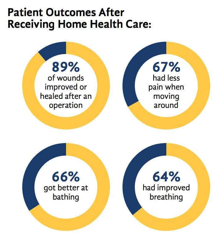 Best The Future Of Home Health Project Images On Pinterest