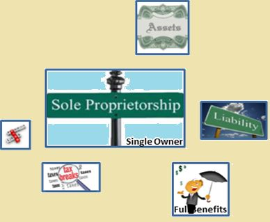 legal entities and sole proprietorship Unlike other business structures, a sole proprietorship is not its own legal entity as an unincorporated business, a sole proprietorship is not legally distinct from its owner this means that the owner is entitled to 100% of the business profits, but is also responsible for 100% of the company's debts.