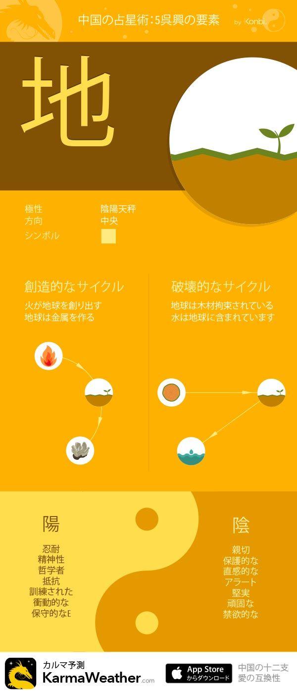 Karmaweather中国占星術の要素 地 占星術 チャクラ 医学