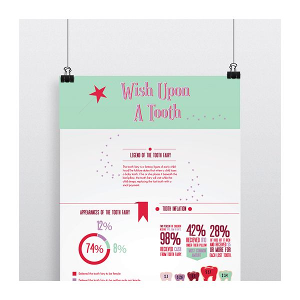 Infographics on Behance by Arnica Botha